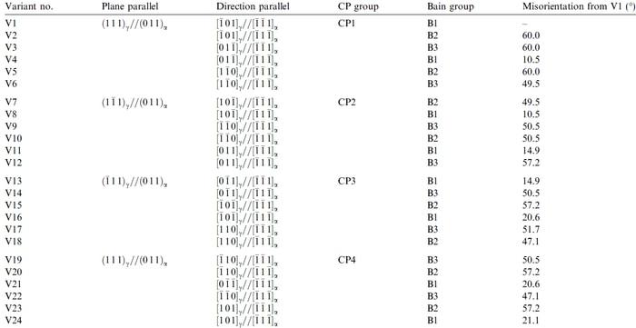 Variants of the KS orientation relationships