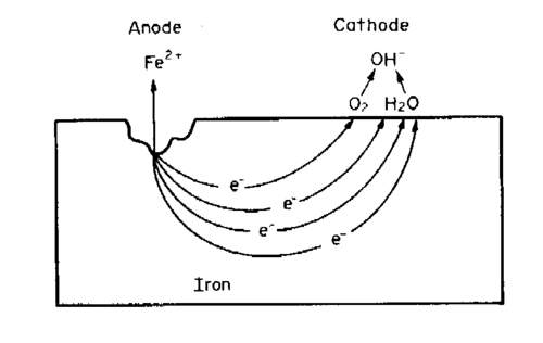 A Corrosion Cell