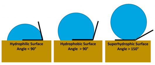 The wet angle classifications resulting in hydrophobic surface