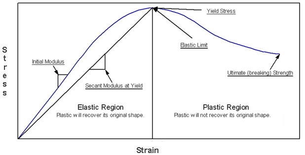A stress-strain graph