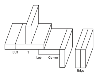 Different types of weld joints