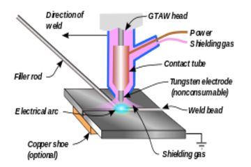 image of Different Types of Welding in Manufacturing
